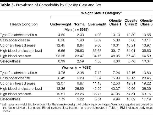BMI health risks table